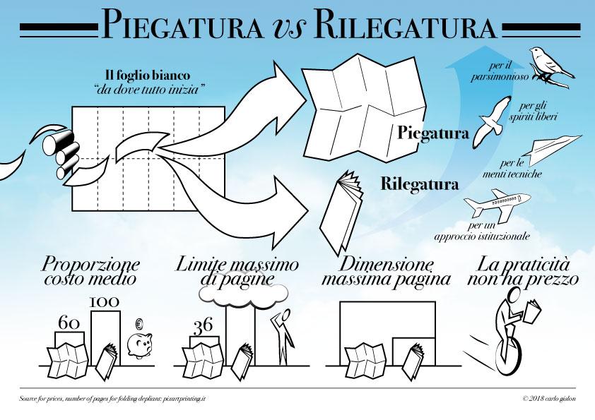 infografica piegatura vs rilegatura