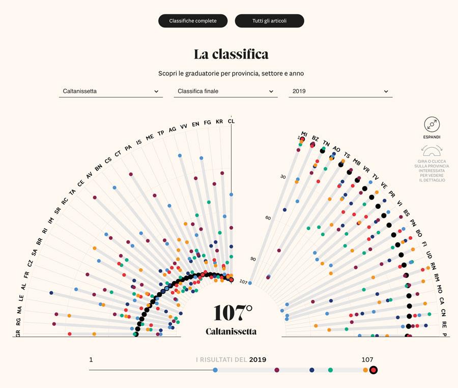 progetto grafico infografica qualità della vita