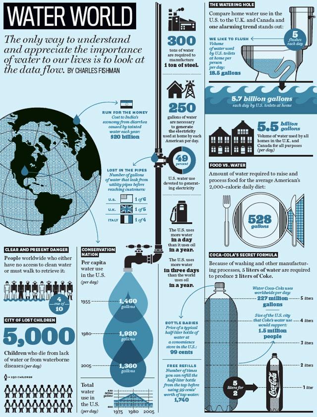 infografica ciclo acqua
